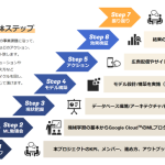 DAC、機械学習モデルを活用したマーケティングのインハウス化支援サービス を提供開始
