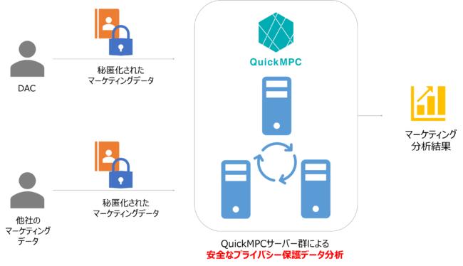 DACとAcompany、プライバシー保護データ分析の実証実験に成功