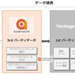 日本テラデータ、「Teradata Vantage」とDACのDMP「AudienceOne®」を連携