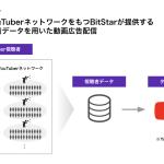 BitStar、YouTuberの視聴者データを活用した動画広告配信ソリューションを提供開始