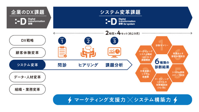 DX診断 for システム