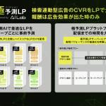 サイバーエージェント、検索連動型広告のCVRを高速に改善する「極予測LP」の提供を開始