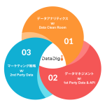 CCI、クッキーレス対応のデータマーケティングサービス「Data Dig」の提供を開始