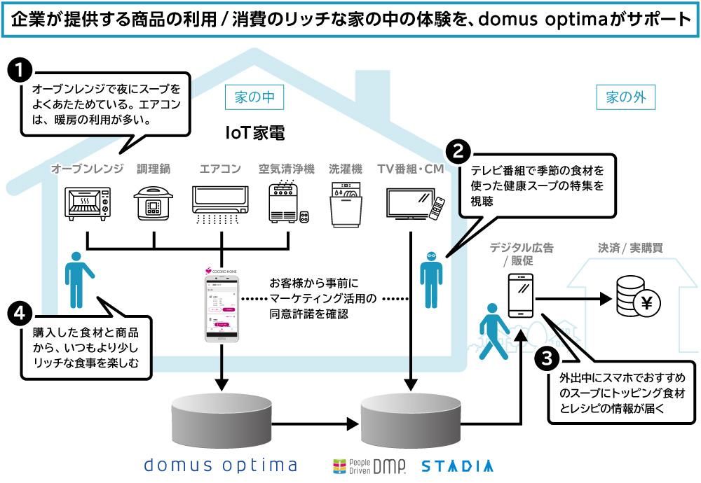 domus optima(ドムス・オプティマ)