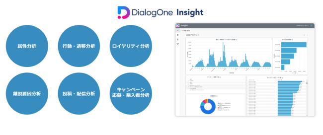 DialogOne® Insight