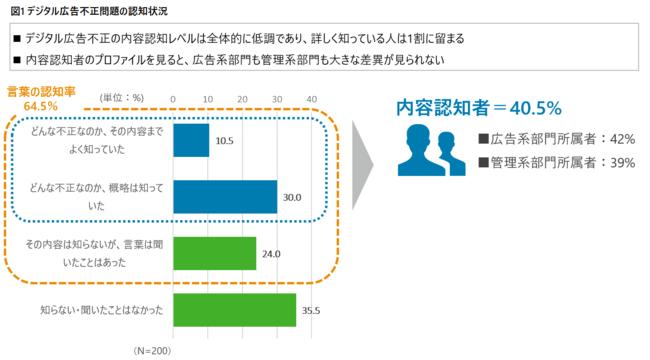 デジタル広告不正を64.5%の広告主が認知、内容理解は40.5%に留まる【デロイト調査】