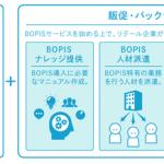 電通テック・電通リテールマーケティング・ジーエルシー、EC注文&店舗受取サービス「BOPIS」の導入サポートソリューションを提供開始