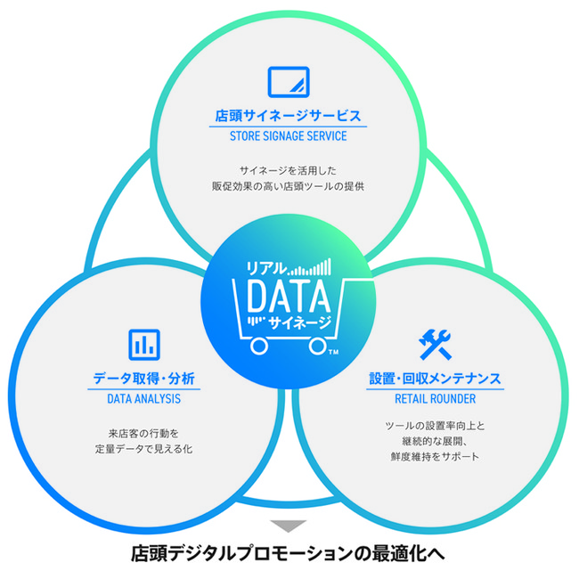 凸版印刷、店頭プロモーションをしながら購買行動データを取得できる「リアルDATAサイネージ™」を提供開始