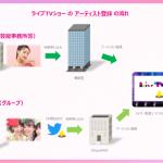SingulaNet、博報堂と共同開発したライブ配信×NFT販売サービス「ライブ TVショー」の⼀般アーティストの利用登録受付を開始