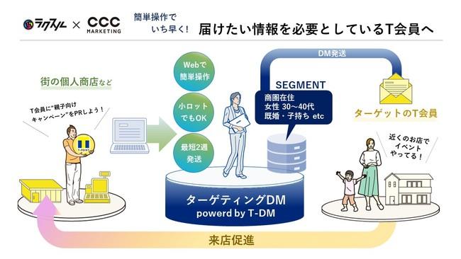 CCCマーケティング、「ターゲティングDM powered by T-DM」地域のTポイント提携店へ提案を開始