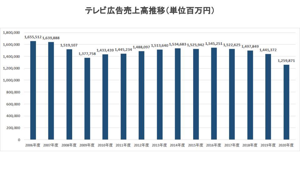 テレビ広告市場推移