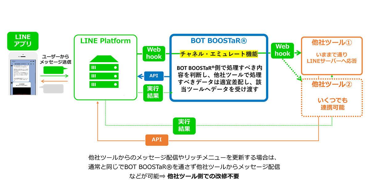 電通デジタル、LINE公式アカウントでAPIツールの複数接続を実現