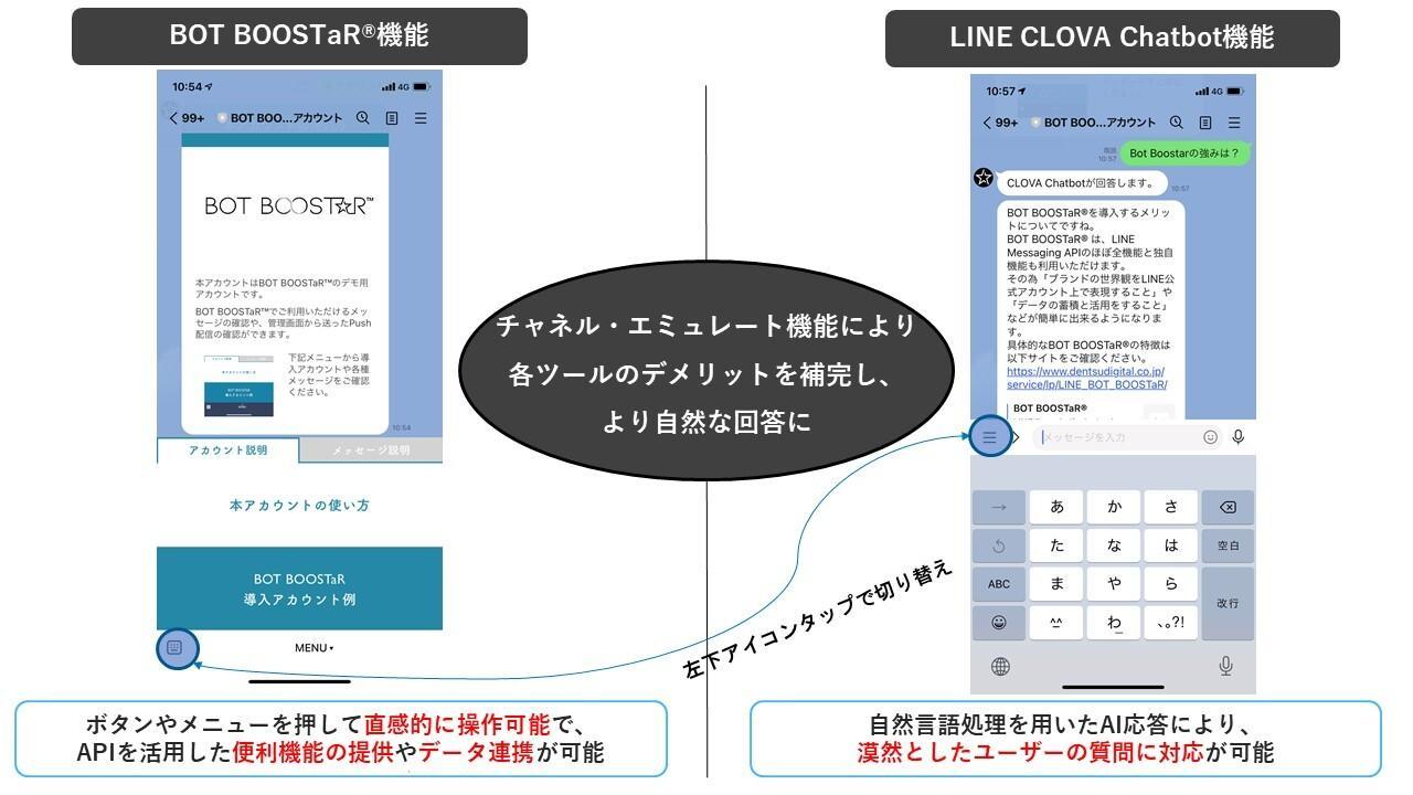 チャネル・エミュレート機能活用によるBOT BOOSTaR®と「LINE CLOVA Chatbot」連携の概要図