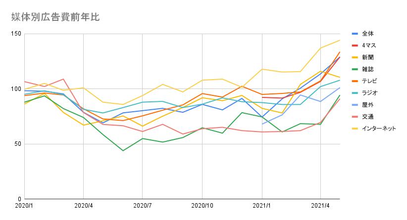 経産省、2021年5月度媒体別広告費発表〜前年比からは強い回復傾向〜
