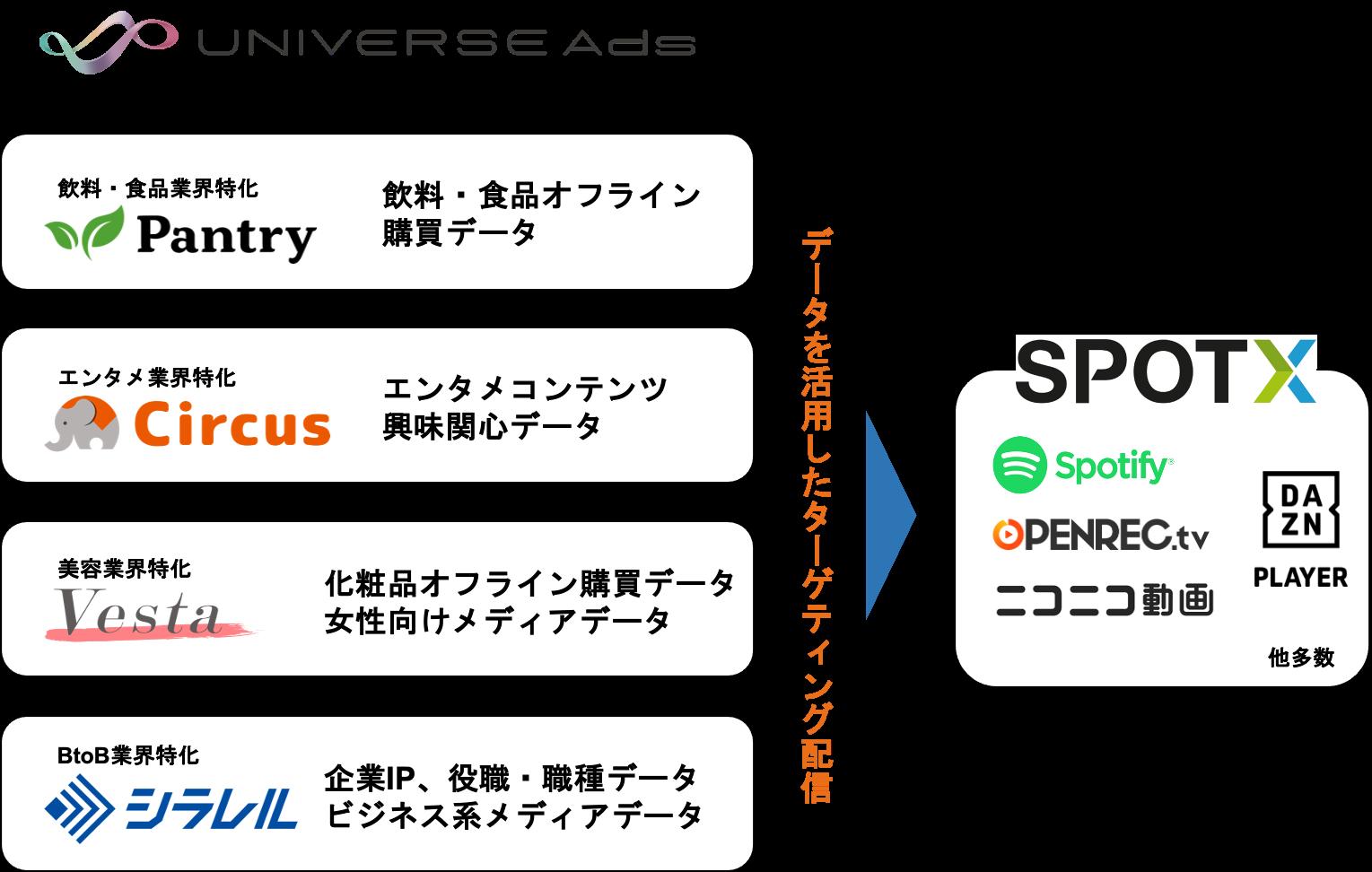 マイクロアドの広告プラットフォーム「UNIVERSE Ads」、動画配信プラットフォーム「SpotX」