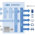 ロボットスタート、「Audiostart」を利用したスキルがAmazon Alexaニューススキルの50%を突破