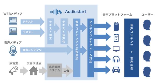 audio start