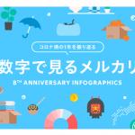 メルカリ、インフォグラフィックス公開~販売額は東京・大阪に次ぐのは徳島県~