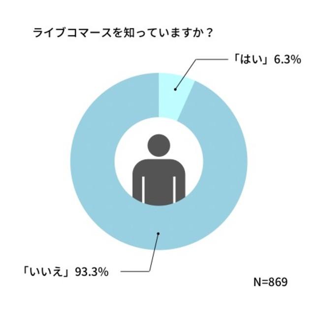 ライブコマース認知度は6%、利用意向は約40%【SAKIYOMI調査】