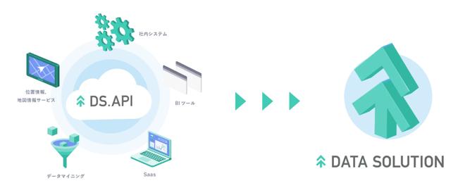 ヤフー・データソリューション、「DS.API」に「時系列分析機能」の提供開始