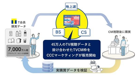 CCC テレビCM