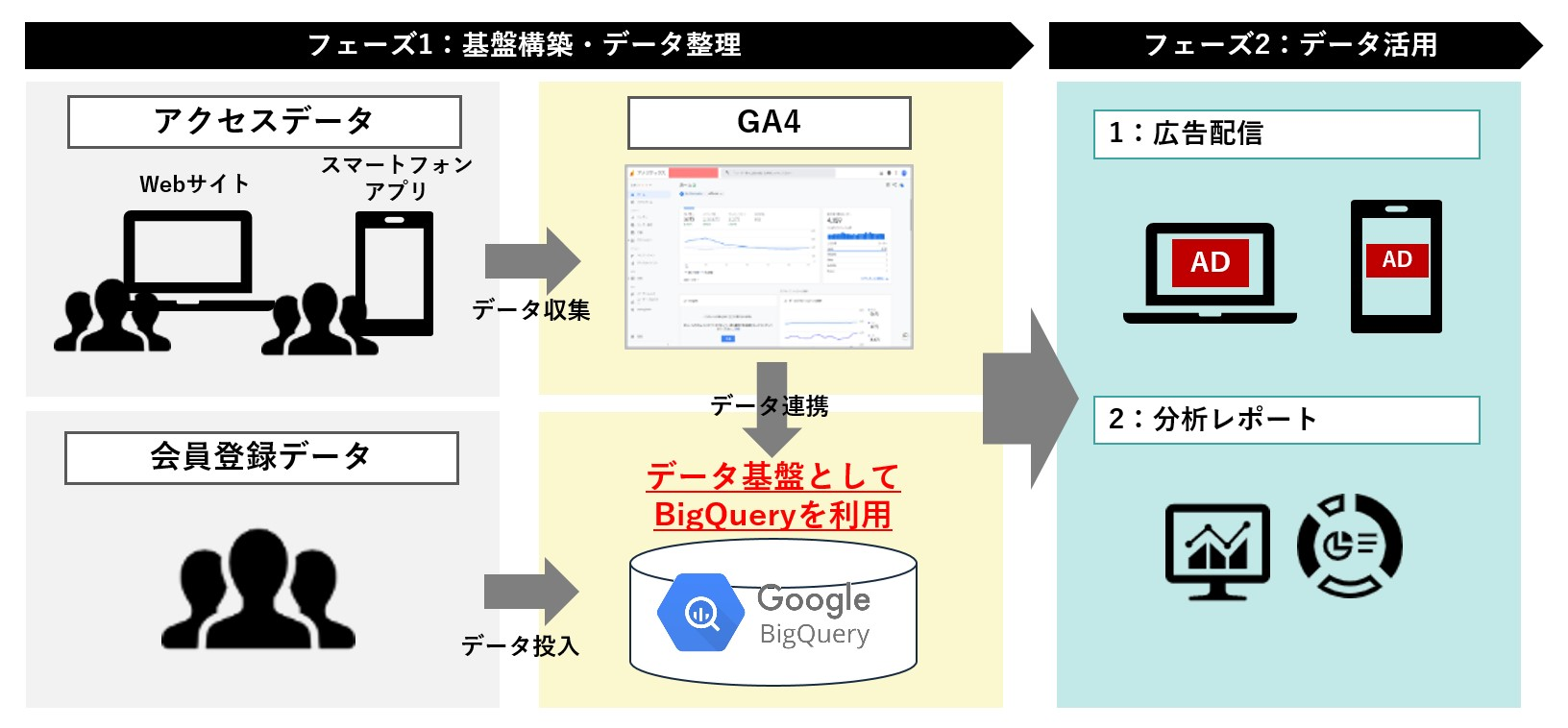 CCI、『Google アナリティクス 4 プロパティ』を活用した データ基盤構築サービスの提供を開始