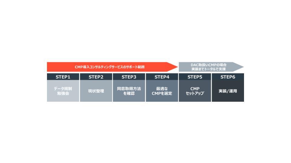 DAC、CMPの導入コンサルティングサービスを開始