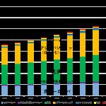 電通グループ、「世界の広告費成長率予測(2020~2022)」改定版を発表