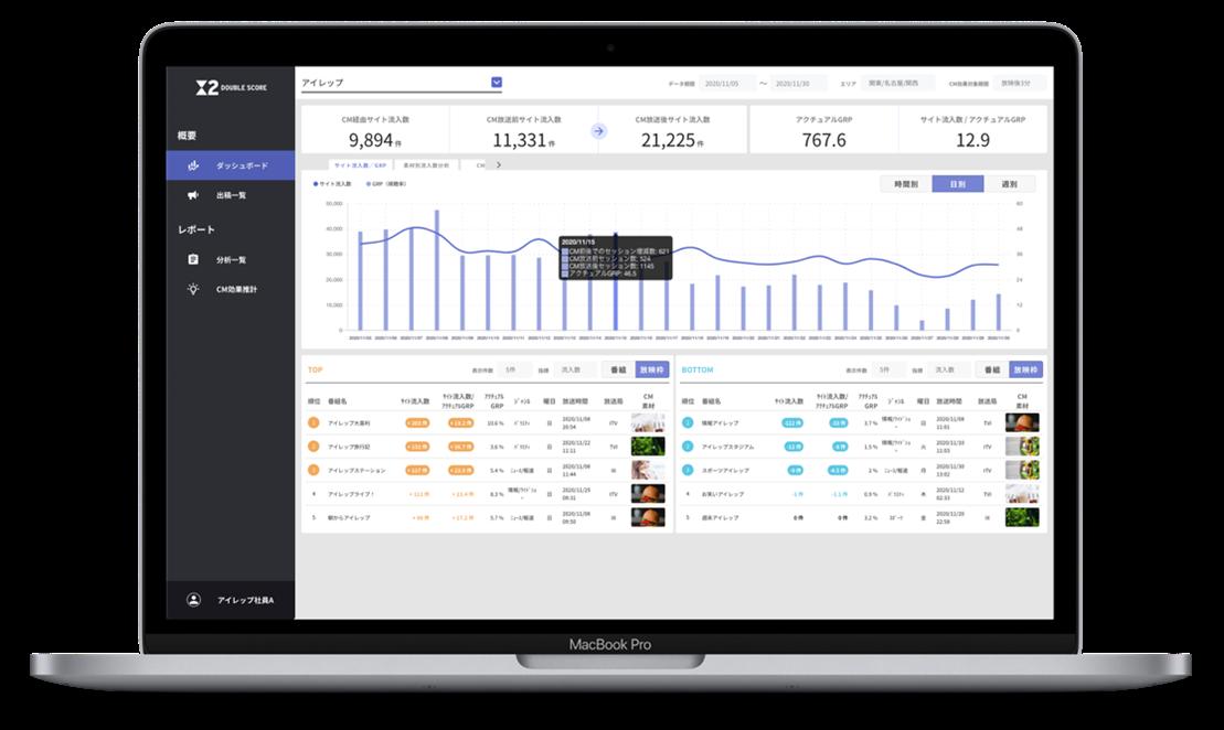 アイレップ TEAM JAZZ、テレビCMの効果を可視化する 分析プラットフォームをリリース