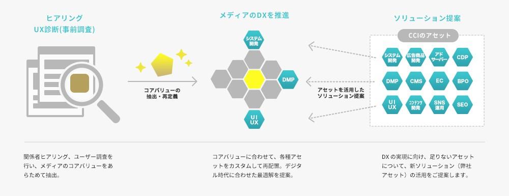 CCI、メディアのDXを推進する新サービス「TORAMe」の提供開始