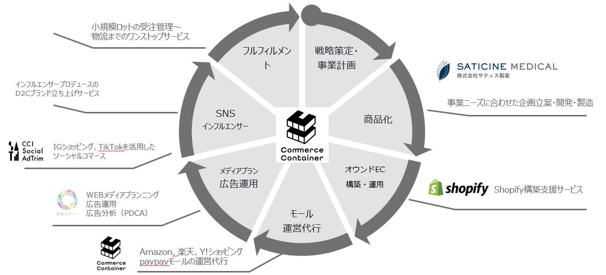 CCI、コスメカテゴリに特化したD2Cブランドプロデュースサービスを提供開始