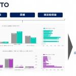 PORTO、インストリーム動画施策のブランドリフト効果を事前予測する「Brand Lift Simulator」をリリース
