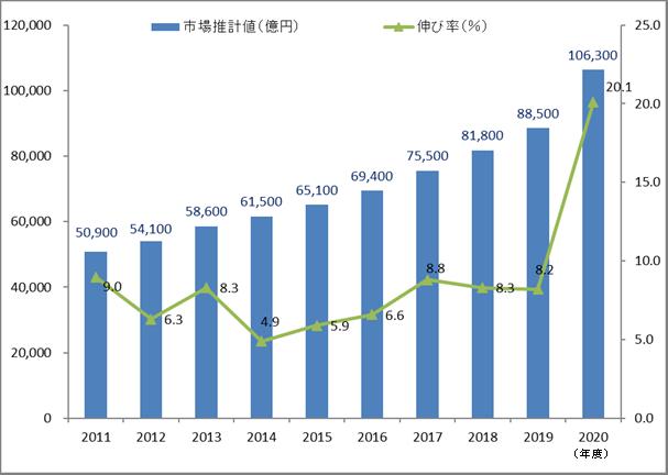 2020年度の通販市場、前年比20.1%増の10.6兆円市場へ~初の10兆円超え~