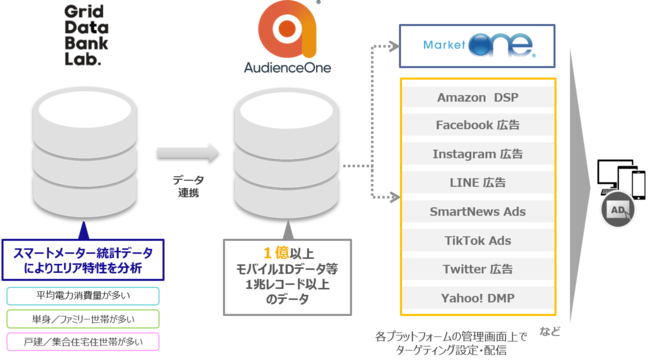 DACの「AudienceOne®」、 グリッドデータバンク・ラボと提携し電力使用量データを活用した広告配信開始