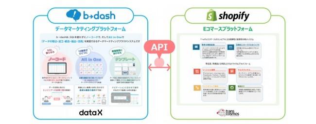 トランスコスモス、Shopify×b→dashによるEC統合データソリューションの提供を開始
