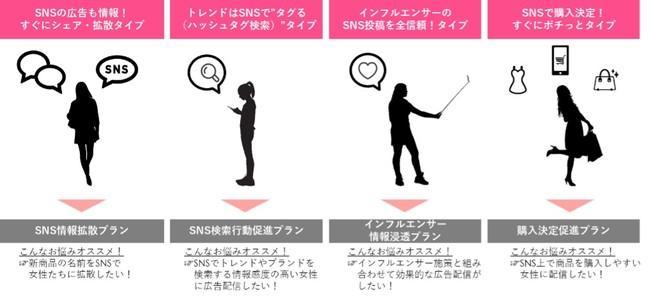 博報堂DYメディアパートナーズ、女性のSNS上での行動特性に基づいたターゲティング広告「キャリジョ研AD」を提供開始