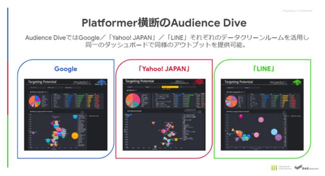 博報堂DYメディアパートナーズとDAC、「Audience Dive」の対応メディアに「Yahoo! JAPAN」と「LINE」を追加