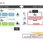 DACと日本IBM、通信・メディア業界のDX推進で協業〜ワシントン・ポストの「Arc XP」を業界向けに提供〜