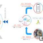 アドインテ、オンライン・オフラインのデータを活用したリテールメディアプラットフォームの提供を開始