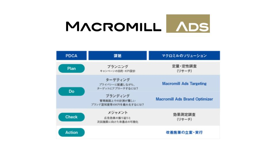 マクロミル、デジタル広告事業に参入 〜「Macromill Ads」の開始〜