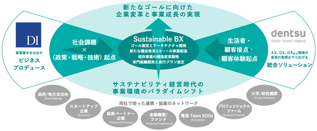 Sustainable BX チーム