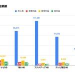 在京テレビ5社、2021年4-6月決算比較とまとめ