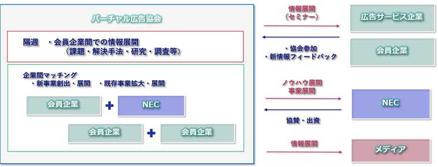 NEC VR