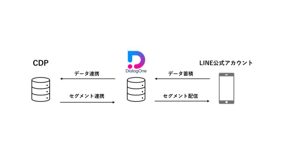 DACの「DialogOne®」、企業のCDPと自動連携を開始