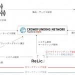 電通デジタルとRelic、クラウドファンディングを活用した統合マーケティング支援を提供開始