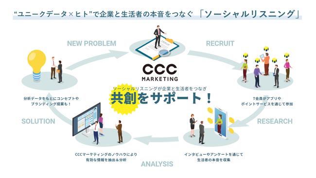 CCCマーケティング、「ソーシャルリスニング」サービスを開始