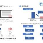 PORTO、コンテクスチュアルターゲティング広告配信によるブランドリフト調査結果を公開