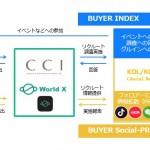 CCI、在日中国人KOL/KOCのネットワーキングサービス 「BUYER X」の取り扱いを開始