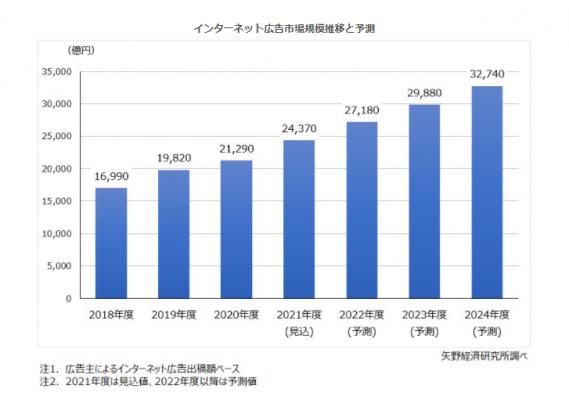 2020年度のインターネット広告市場規模は約2.1兆円、2024年度には約3.3兆円まで拡大を予測【矢野経済研究所調査】