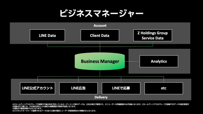 LINE、広告主の自社データとLINEデータを統合した広告配信サービスを提供開始~2022年にはヤフーにも接続~